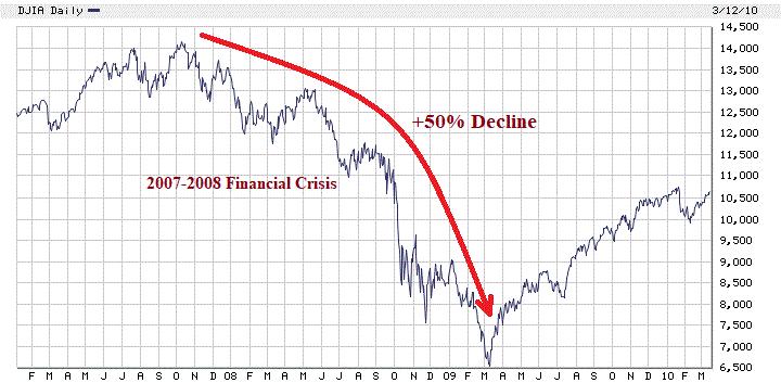 Dow FInancial Crisis