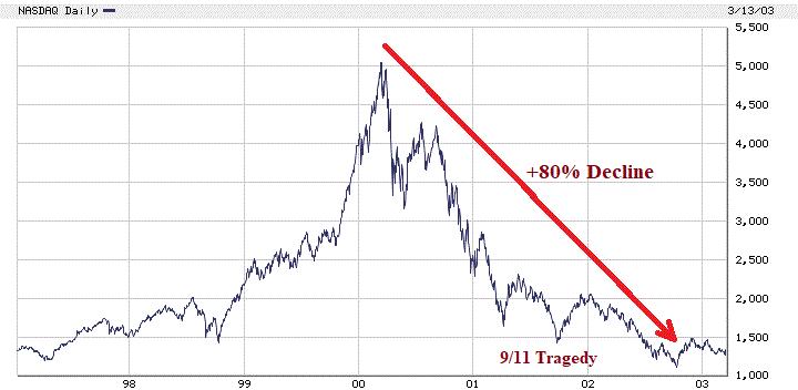 nasdaq 9-11 chart