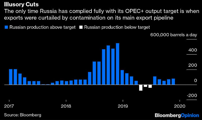 russia oil cuts