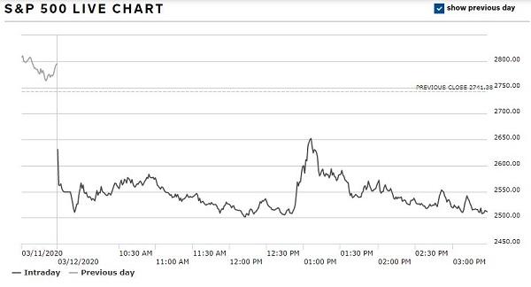S&P 500 12 Mar 2020
