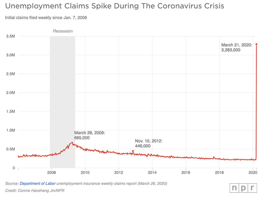 NPR Unemployment Spike
