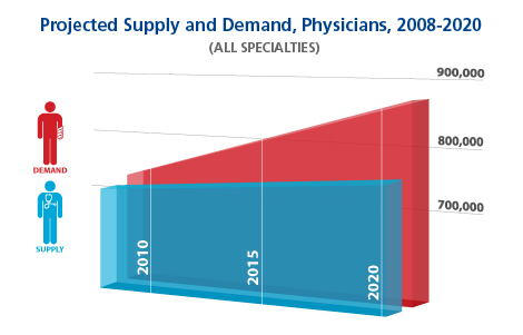 covid physician supply demand