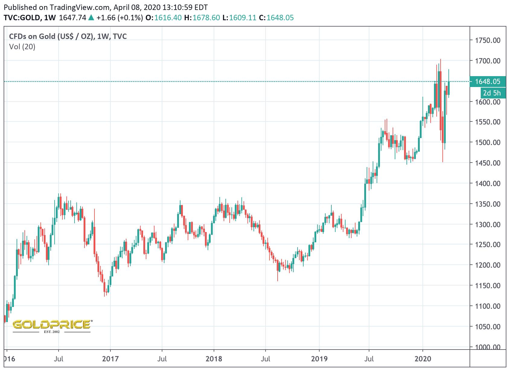 Gold Price April 2020