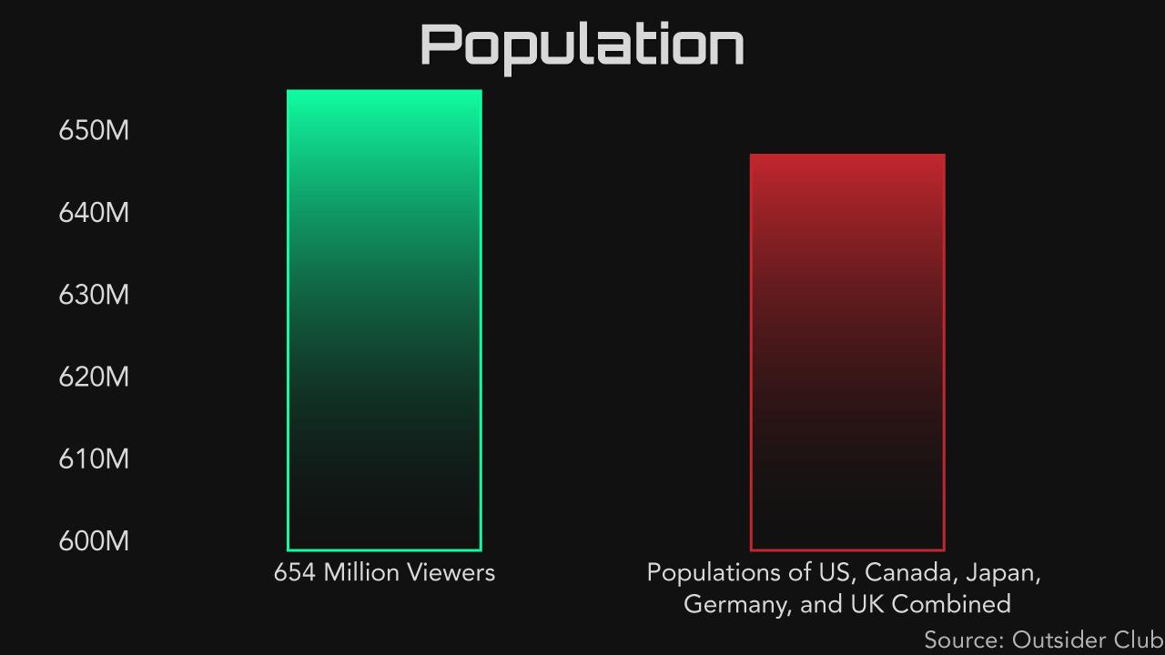 tcn esports population