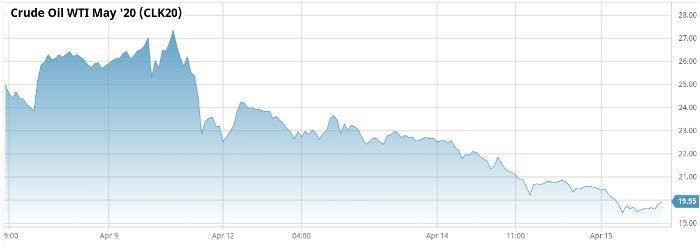 oil prices 4-15