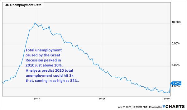 GR Unemployment Peak