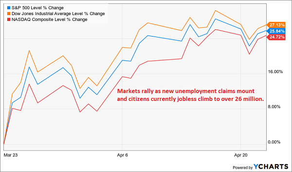 Markets Rally while Unemployment Climbs