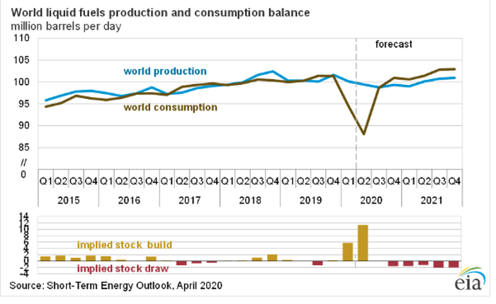 oil supply demand balance