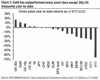 Cross Asset Class Performance Q1 2020