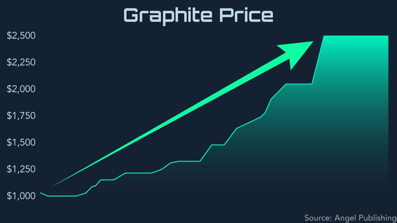 ei rare graphite price