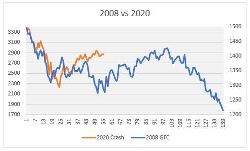 2008 vs 2020 S&P chart
