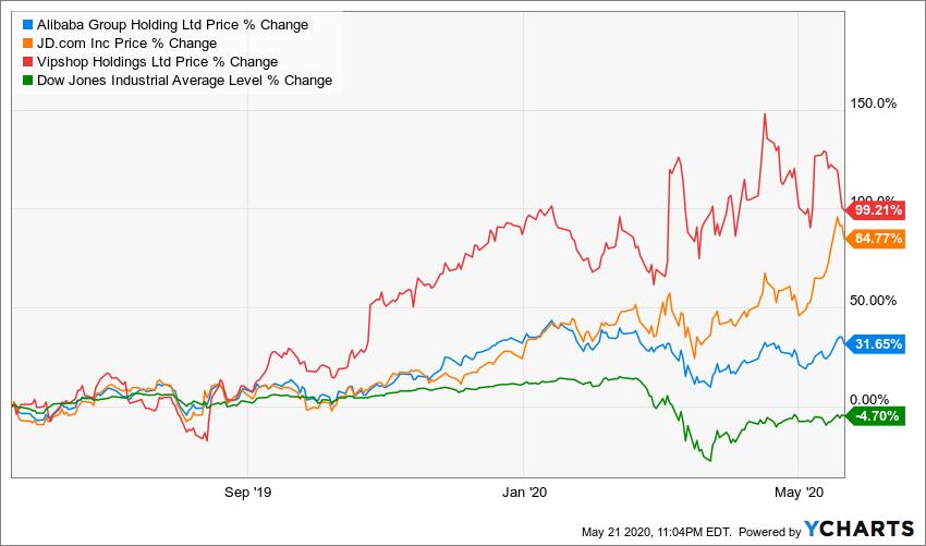 chinese stocks, 1