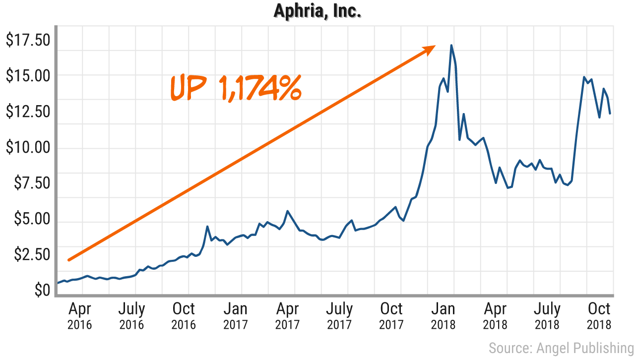 gcs miracle aphria