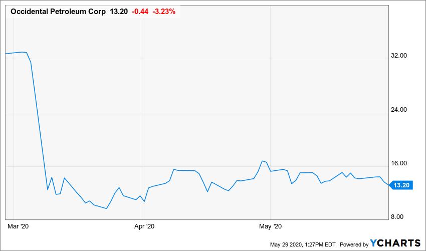 activist investors, carl icahn, 3