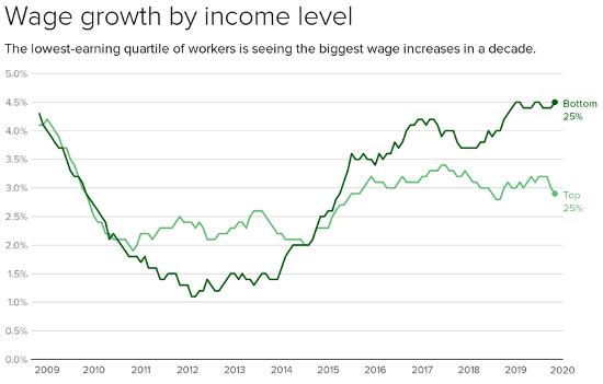 wage growth quartiles through 2019