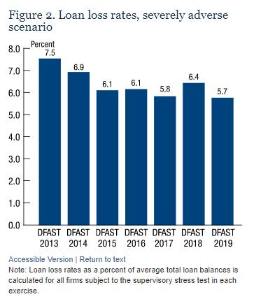 bank dividends, share buybacks, fed