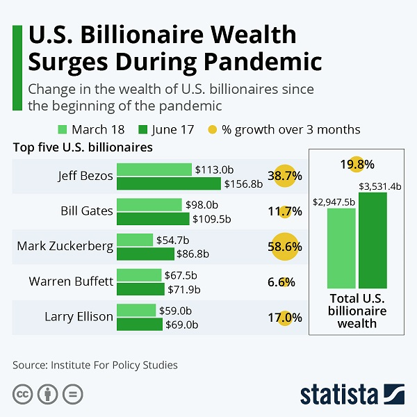 billionaire wealth pandemic surge