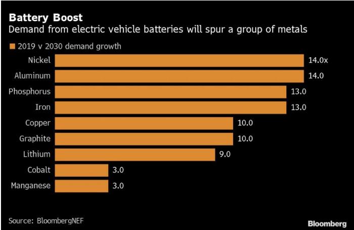 energy metal demand