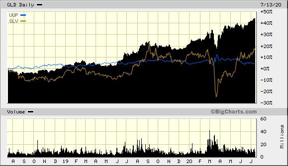 Gold, Silver, Dollar Chart