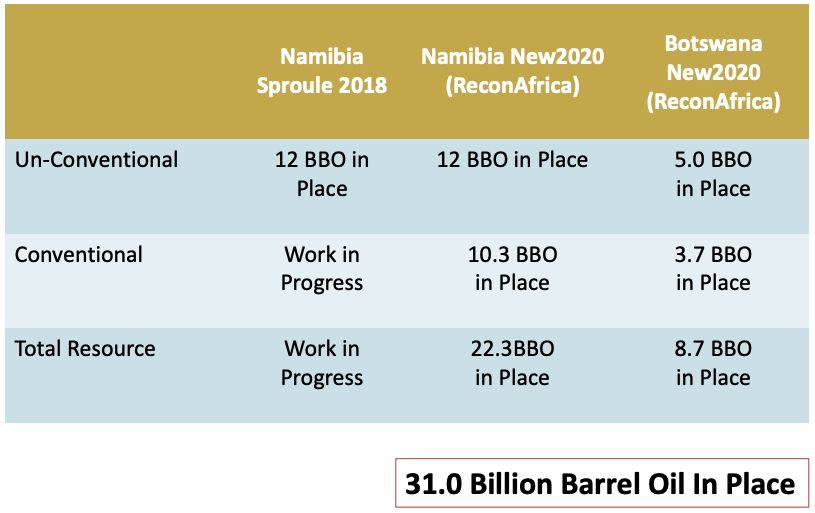 Kavango Estimated Oil