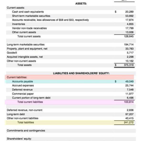 reverse factoring, balance sheet