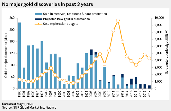 gold discoveries and investment chart 2020