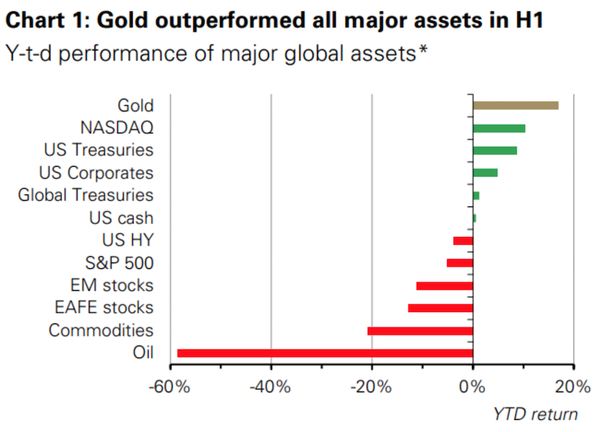 Gold vs other asset classes