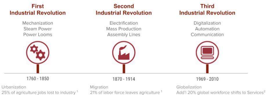 industrial revolutions 1-3