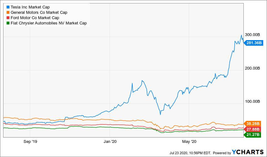 tesla earnings beat, market cap