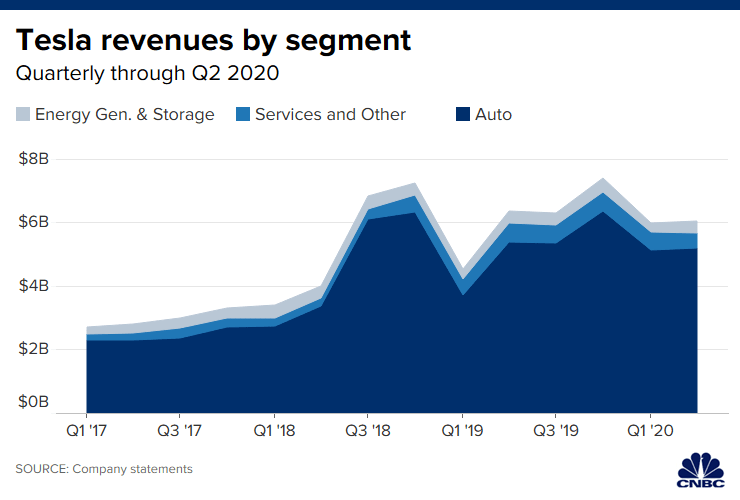 tesla earnings beat, revenues