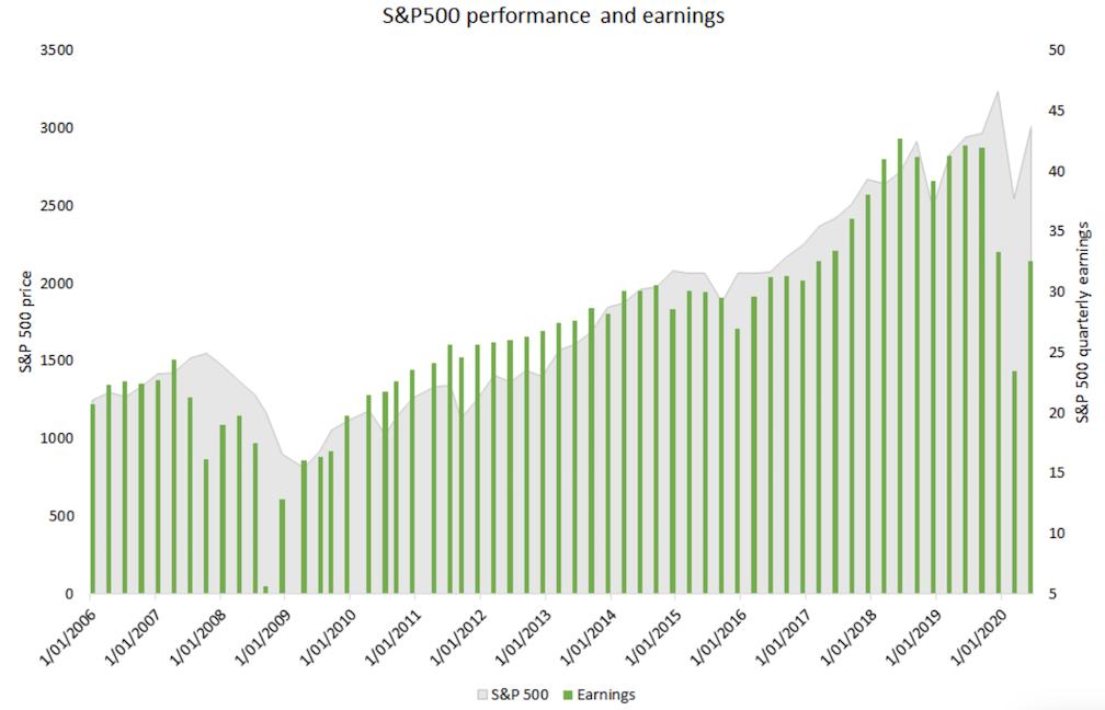 Market vs Earnings