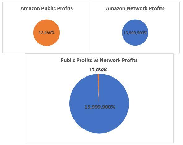 amazon private vs public