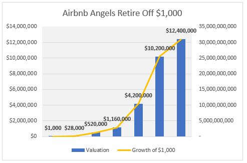 airbnb angels growth of $1k