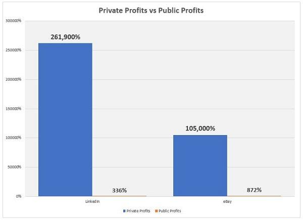 Private vs Public Chart - eBay and LinkedIn