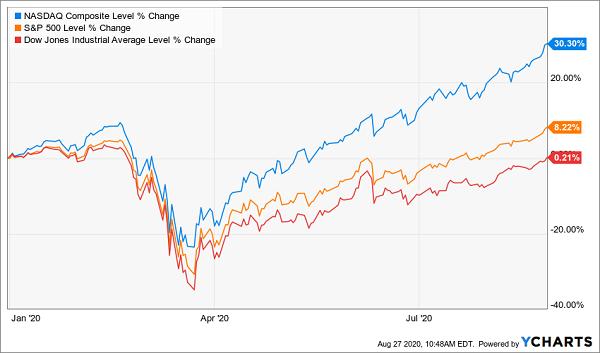 YTD Index Gains