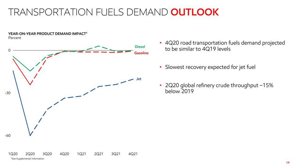 Fuel Demand Chart