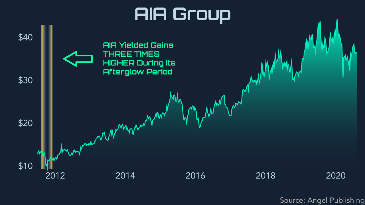 ipo afterglow aia2