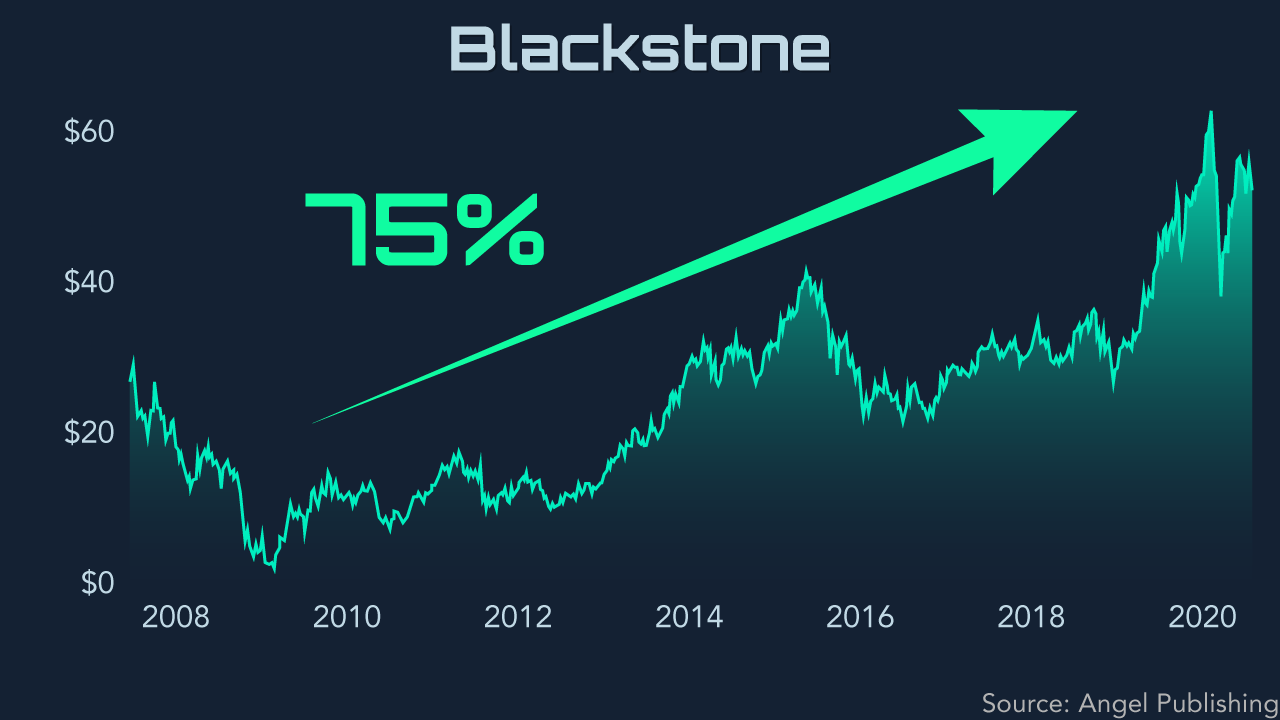 ipo afterglow blackstone