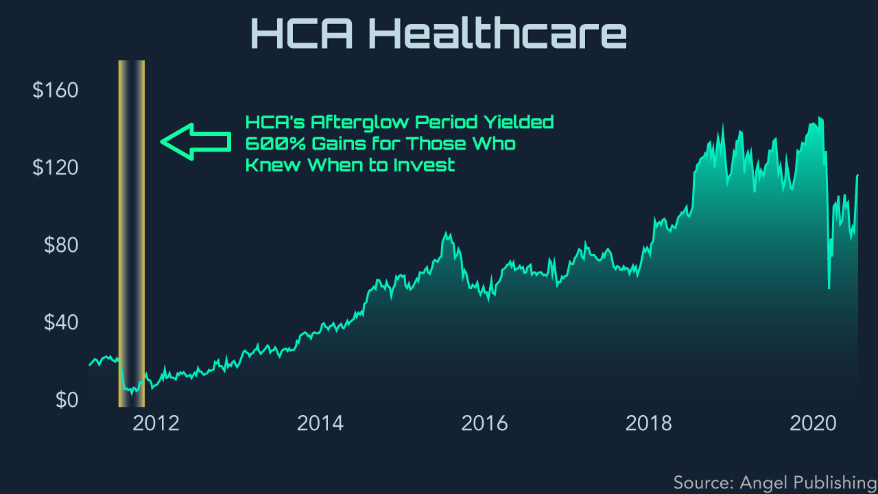 ipo afterglow hca2
