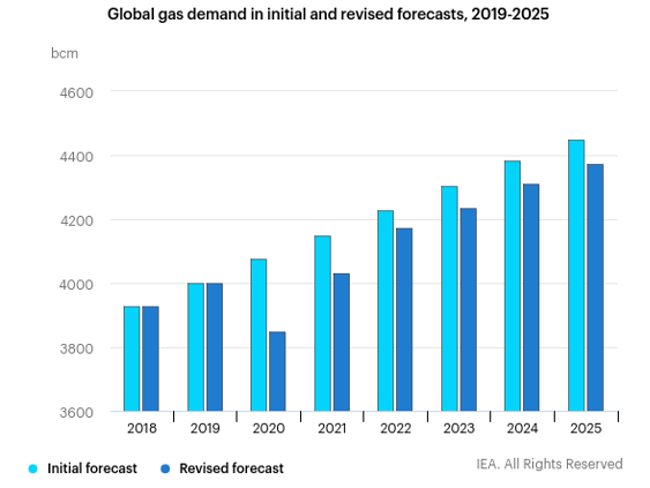 natural gas demand growth