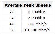 5g avg peak speeds