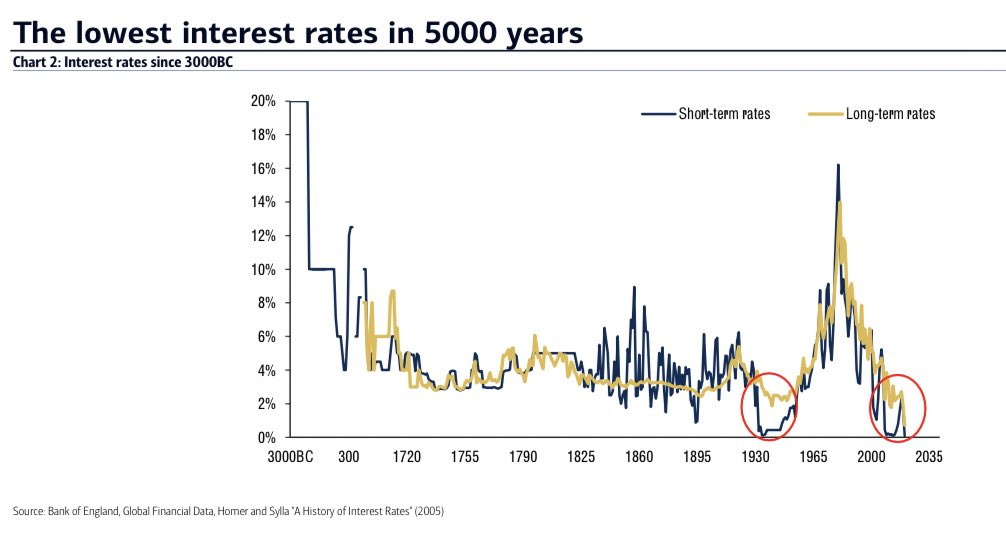 BOE 3000 Years of Interest Rates