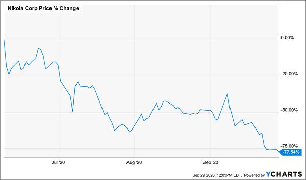 NKLA_chart loss