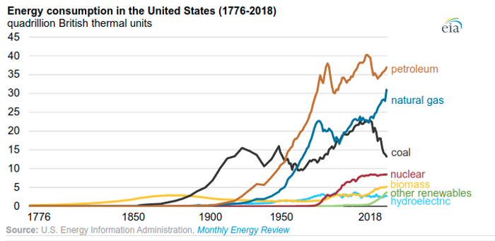 global energy consumption history