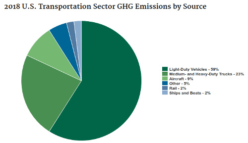 epa pollution by vehicle type
