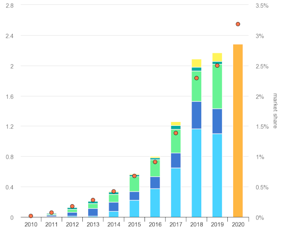 global electric car sales by key markets 2010-2020