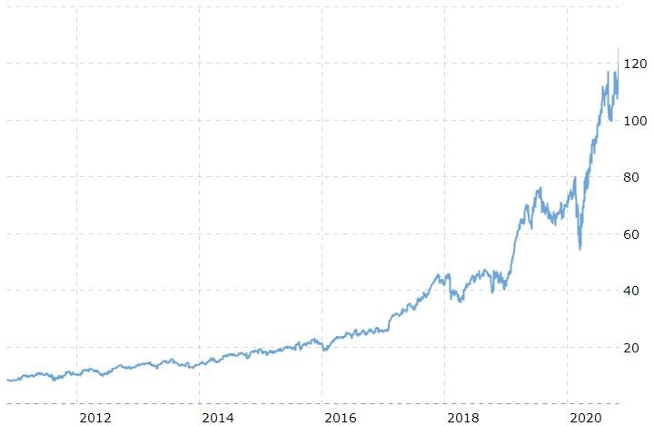Cadence 10 year chart