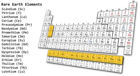 rare earth periodic table