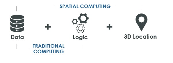 what-is-spatial-computing