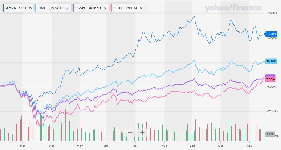 amzn vs major indices chart 17nov20